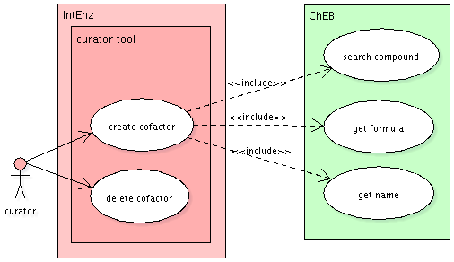 Use-case diagram